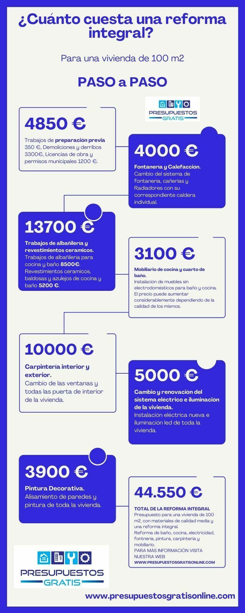 ¿Cuánto cuesta una reforma integral? PASO a PASO, infografía